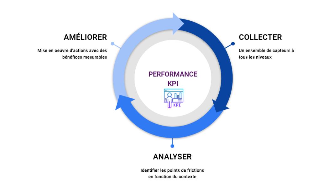 processus d'optimisation pour booster la conversion sur sa boutique PrestaShop
