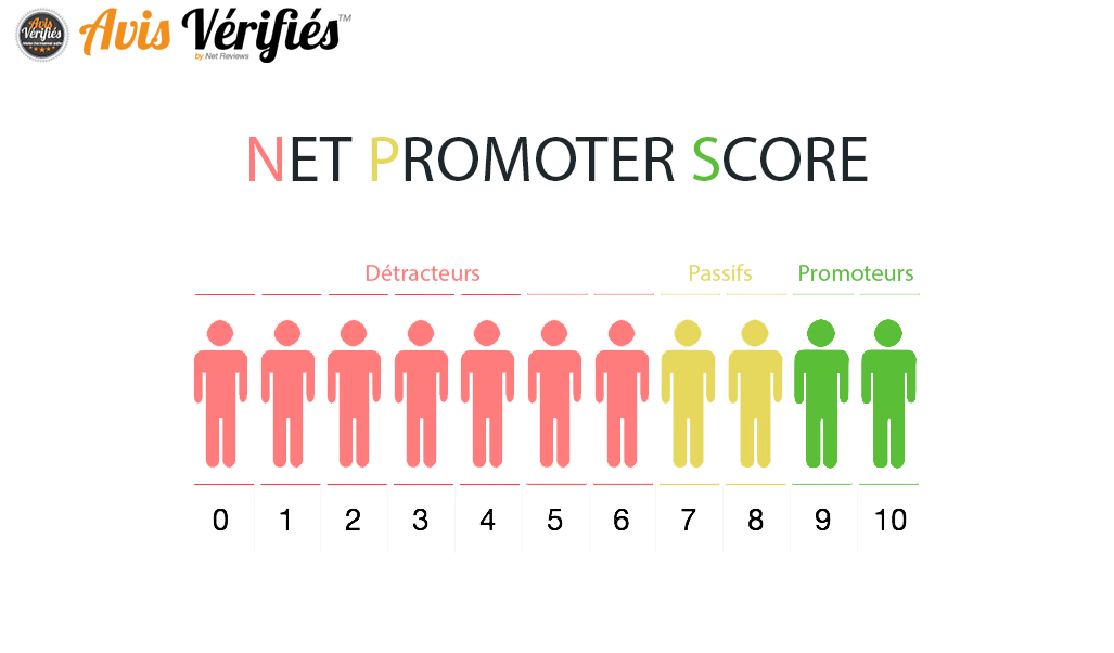 Net promoteur score visuel expérience client