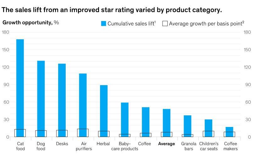 McKinsey impact des avis client commerce