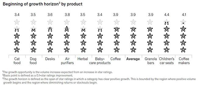 inizio dell'orizzonte di crescita basato su recensioni clienti