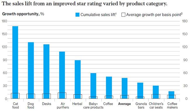 crescita delle vendita in base a recensioni clienti